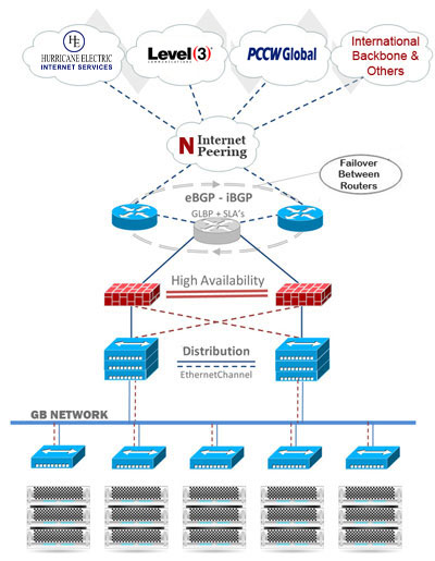 Carrier Neutral USA Datacenter