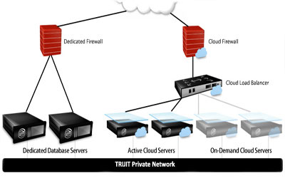 Dedicated Firewall Services