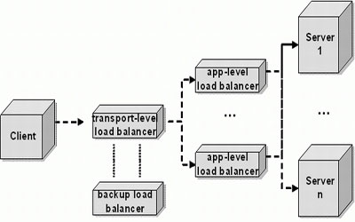 Load Balancing Services