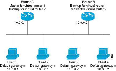 Router Gateway Services