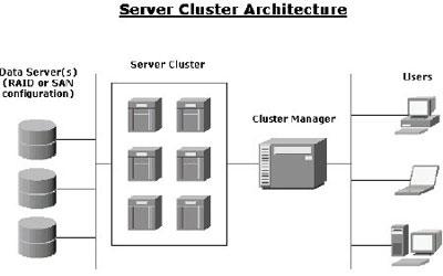 Server Clustering Services