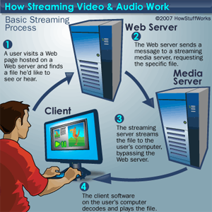 Hosted Live Media Streaming Server