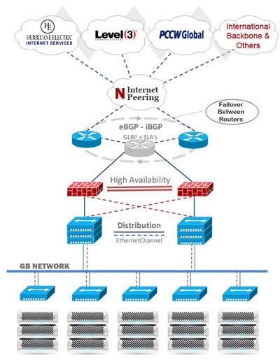 Carrier Neutral USA Datacenter