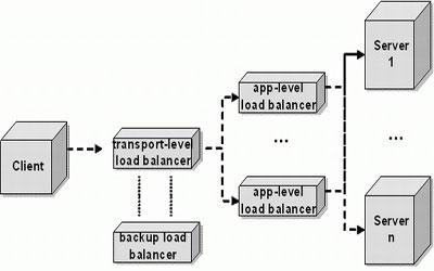 Load Balancing Services