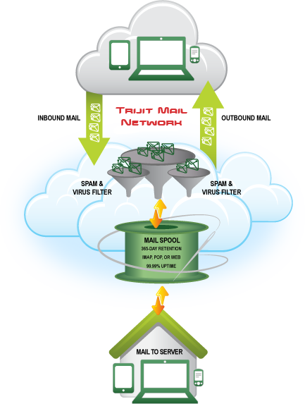 Trijit Mail Antivirus and Spam Protection
